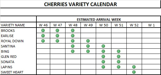 CHERRIES VARIEITES