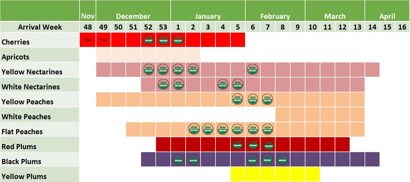 commodity timeline